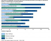 GAO finds agencies mostly managed telework network security with a few holes